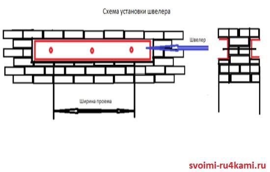 Схема установки швеллера